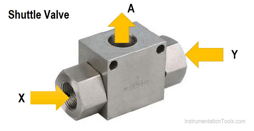 Válvula alternadora